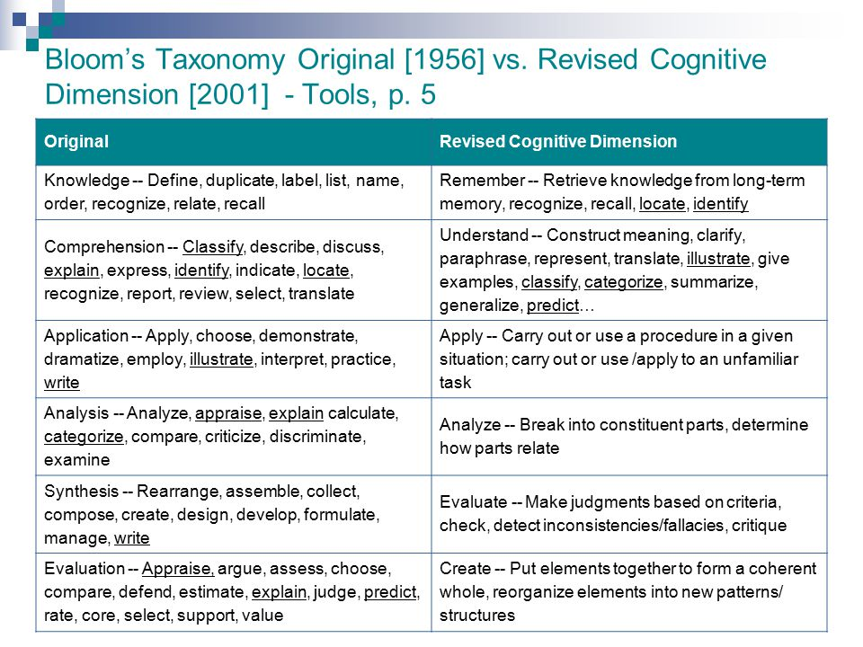 Bloom's Taxonomy Original [1956] vs
